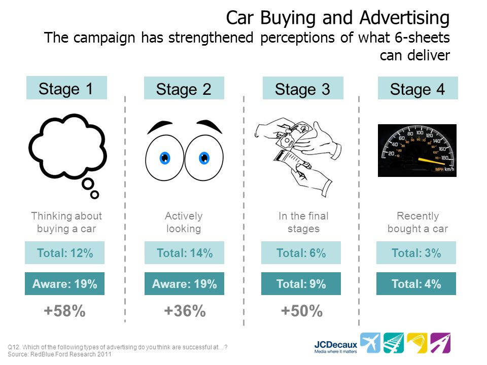 Car Buying and Advertising The campaign has strengthened perceptions of what 6-sheets can deliver Q12.