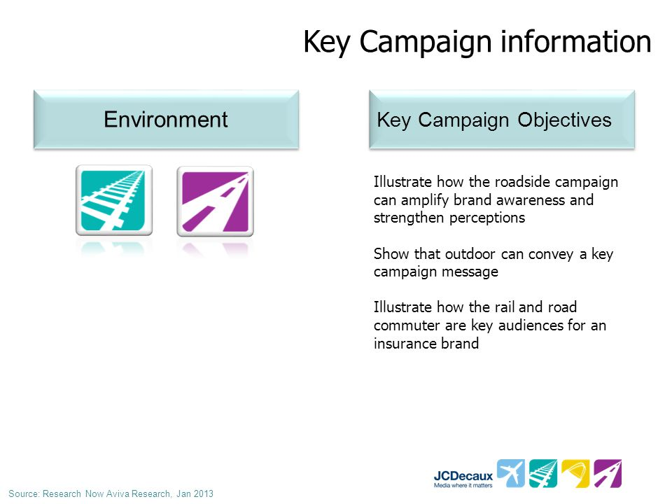 Key Campaign information Environment Key Campaign Objectives Illustrate how the roadside campaign can amplify brand awareness and strengthen perceptions Show that outdoor can convey a key campaign message Illustrate how the rail and road commuter are key audiences for an insurance brand Source: Research Now Aviva Research, Jan 2013