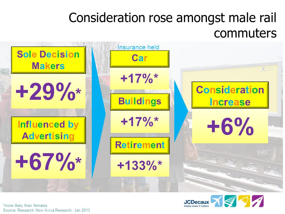Consideration rose amongst male rail commuters +29% * Sole DecisionMakersSole DecisionMakers +17%* CarCar BuildingsBuildings +133%* RetirementRetirement +6% ConsiderationIncreaseConsiderationIncrease +67% * Influenced by Advertising Insurance held *more likely than females Source: Research Now Aviva Research, Jan 2013