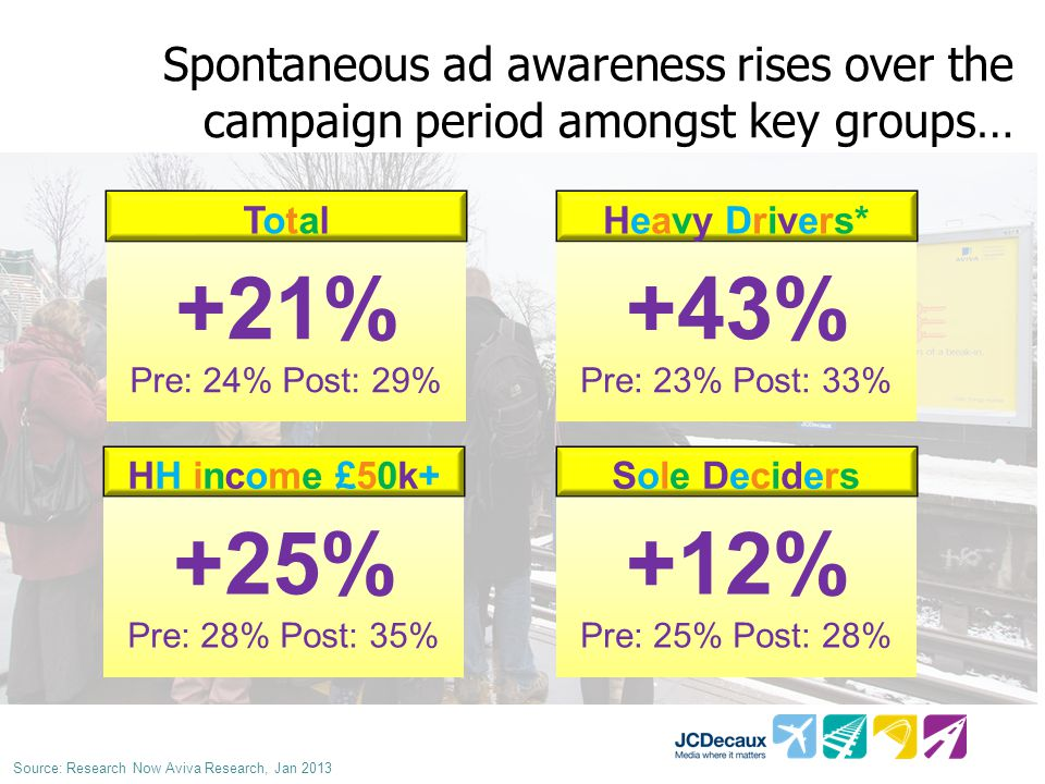Spontaneous ad awareness rises over the campaign period amongst key groups… +21% Pre: 24% Post: 29% TotalTotal +25% Pre: 28% Post: 35% HH income £50k+ +43% Pre: 23% Post: 33% Heavy Drivers* +12% Pre: 25% Post: 28% Sole Deciders Source: Research Now Aviva Research, Jan 2013
