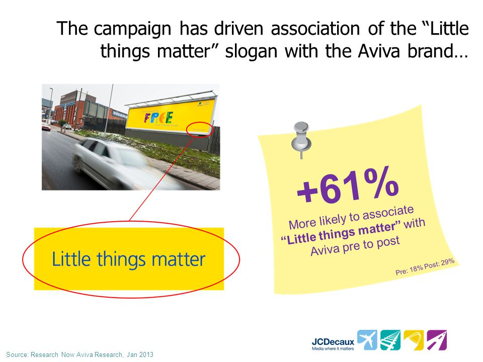 Brand image significantly strengthened by the poster campaign Source: Research Now Aviva Research, Jan 2013...that I hear a great deal about Aviva is a brand…...that I would be proud to be associated with...that I can rely on...with a reputation for looking after its customers...that understands me and my needs...that believes in offering value for money …that is focused on doing what really matters to its customers...with a reputation for coming up with new ideas and new products …for whose products and services it s worth paying a bit more for
