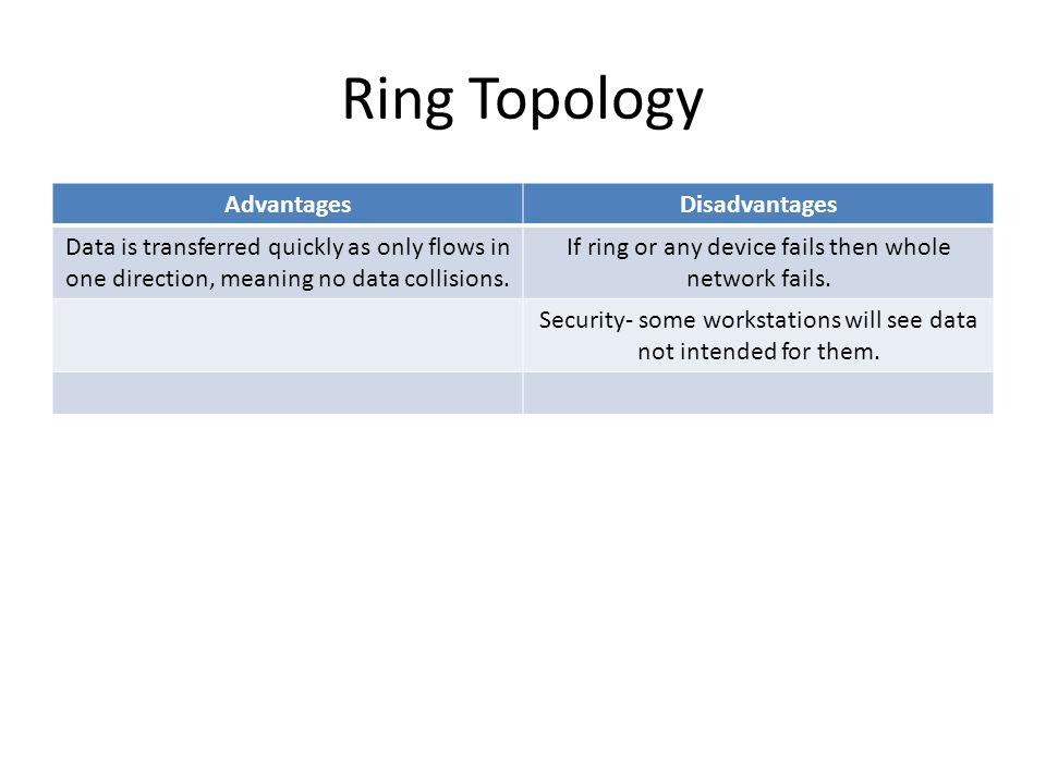 Ring Topology AdvantagesDisadvantages Data is transferred quickly as only flows in one direction, meaning no data collisions.