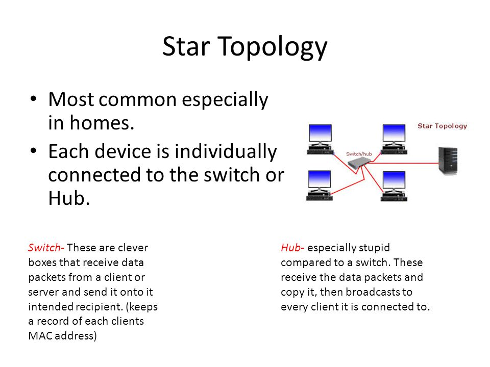 Star Topology Most common especially in homes.