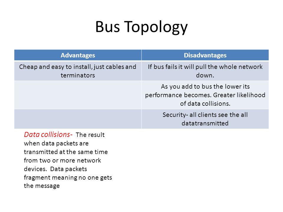 Bus Topology AdvantagesDisadvantages Cheap and easy to install, just cables and terminators If bus fails it will pull the whole network down.