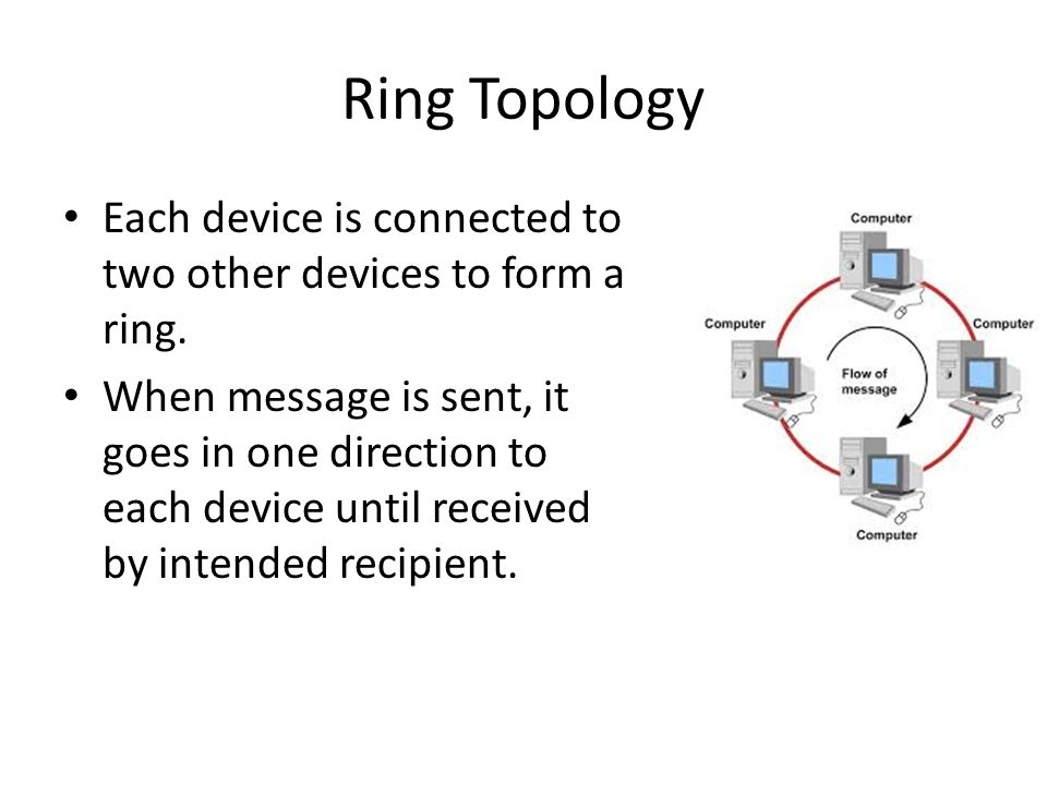 Ring Topology Each device is connected to two other devices to form a ring.