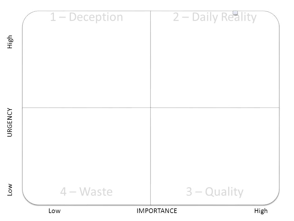 1 – Deception2 – Daily Reality 4 – Waste3 – Quality Low URGENCY High LowIMPORTANCEHigh