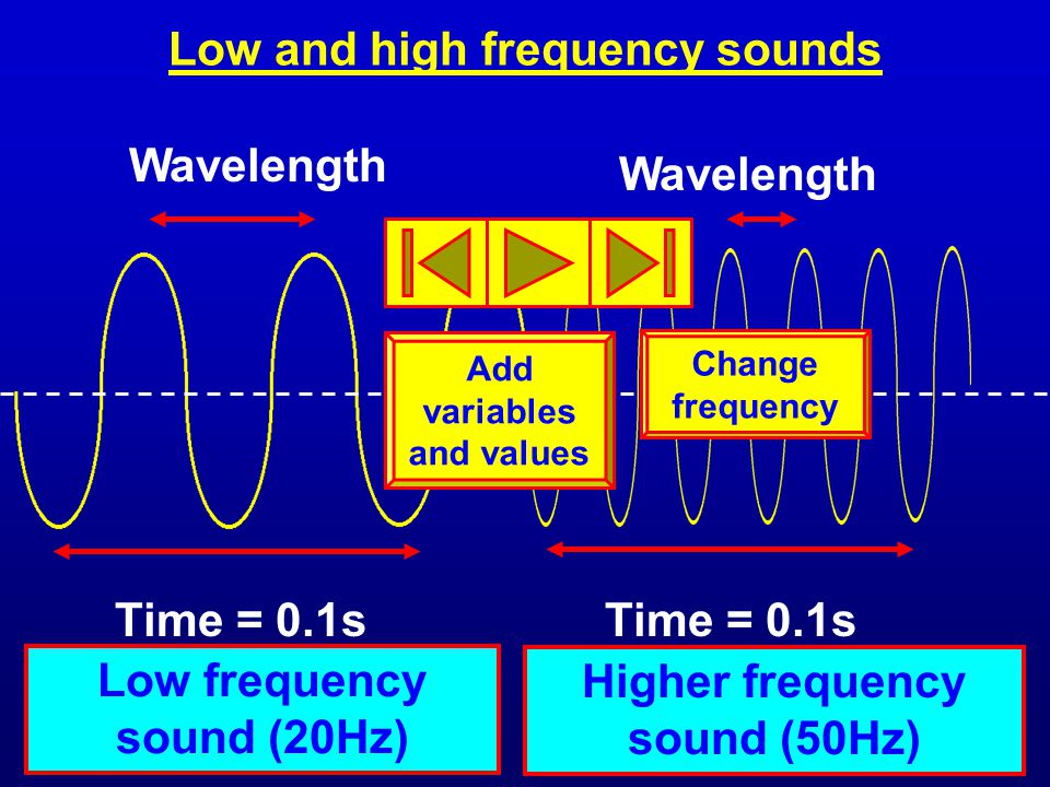 Low and high frequency sounds Wavelength Time = 0.1s Wavelength Low frequency sound (20Hz) Higher frequency sound (50Hz) Add variables and values Change frequency