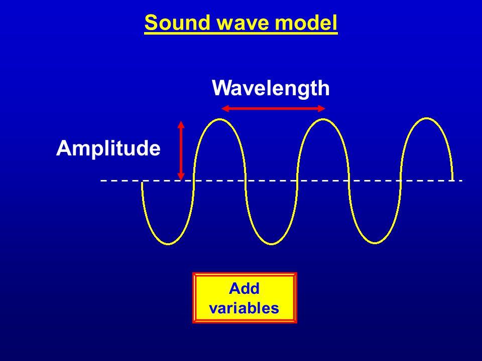 Sound wave model Wavelength Amplitude Add variables
