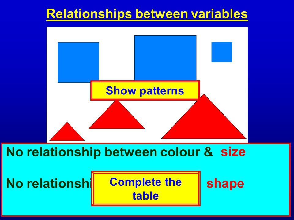 Relationships between variables VariablesValues shape size colour square, triangle large, medium, small red, blue All of the squares are - The red sha