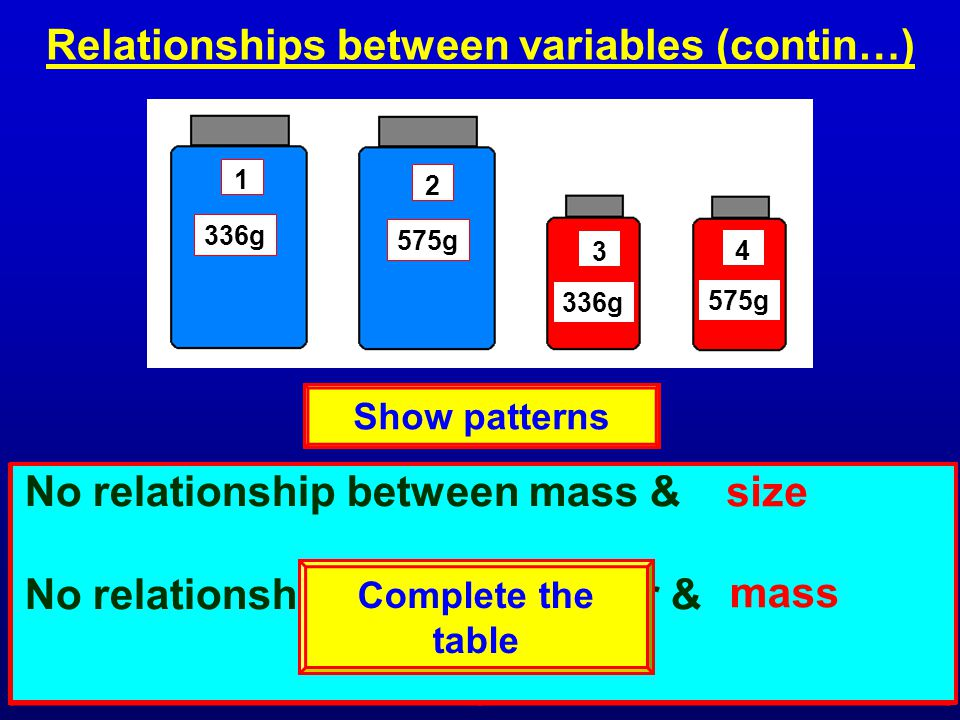 1 2 3 4 575g 336g 575g 336g Relationships between variables (contin…) VariablesValues mass size colour 336g, 575g large, small red, blue All of the large jars are - The red jars are all - blue small No relationship between mass & No relationship between colour & size mass Show patterns Complete the table