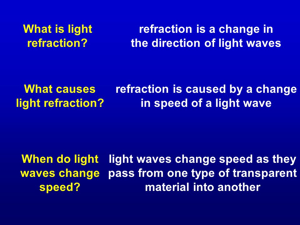 What is light refraction.