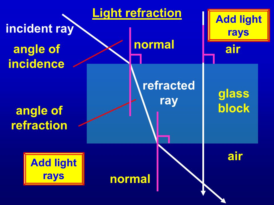 Light refraction refracted ray incident ray normal angle of refraction angle of incidence air normal Add light rays glass block