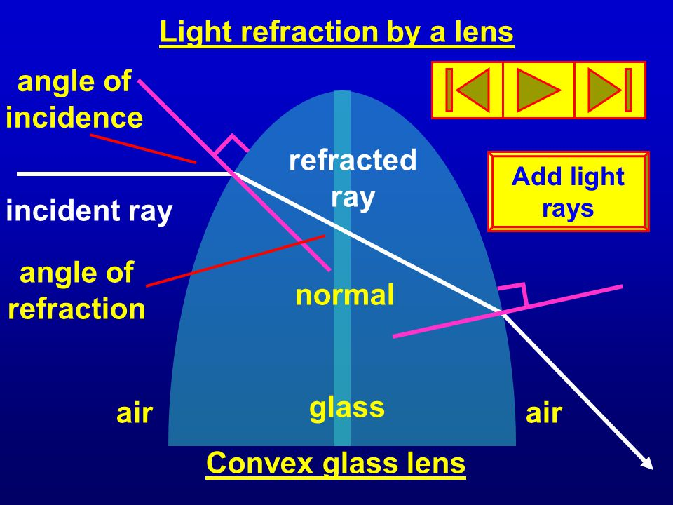 Light refraction by a lens refracted ray incident ray normal angle of refraction angle of incidence Convex glass lens air Add light rays glass