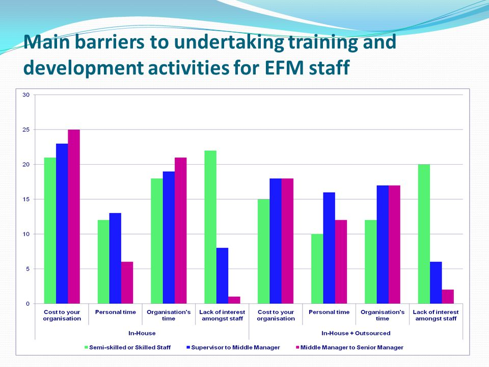 Main barriers to undertaking training and development activities for EFM staff
