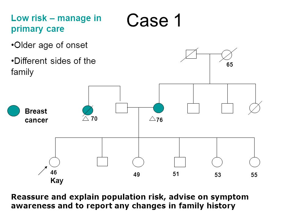 Case 1 55 Breast cancer 46 Kay 65 76 49 51 53 70 Low risk – manage in primary care Older age of onset Different sides of the family Reassure and expla