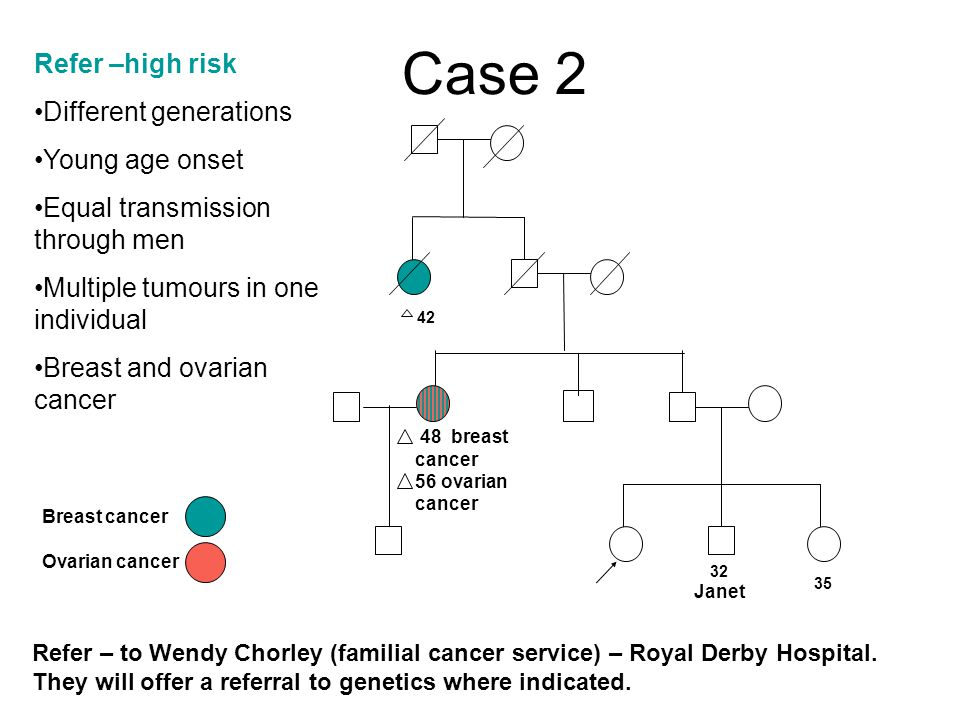 Case 2 32 Janet Breast cancer Ovarian cancer Refer –high risk Different generations Young age onset Equal transmission through men Multiple tumours in