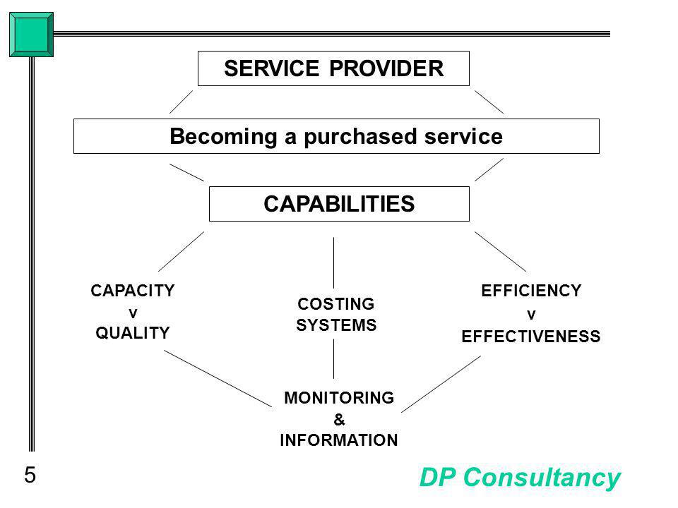 5 DP Consultancy SERVICE PROVIDER Becoming a purchased service CAPABILITIES CAPACITY v QUALITY EFFICIENCY v EFFECTIVENESS COSTING SYSTEMS MONITORING & INFORMATION