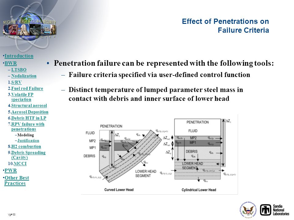 Vg# 30 Effect of Penetrations on Failure Criteria Penetration failure can be represented with the following tools: –Failure criteria specified via use