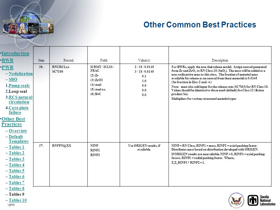 Vg# 63 Other Common Best Practices ItemRecordFieldValue(s)Description 36.RNCRCLxx SC7100 ICRMT / ICLSS / FRAC (2) Zr (3) ZrO2 (4) steel (5) steel ox.