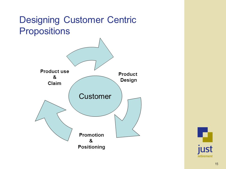 15 Designing Customer Centric Propositions Product Design Promotion & Positioning Product use & Claim Customer