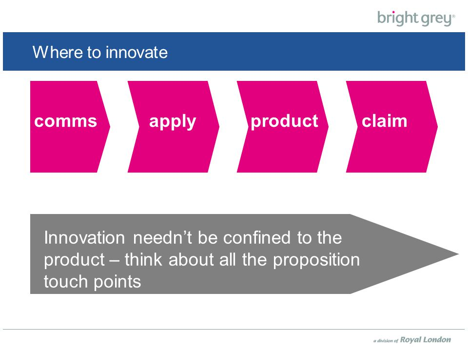 Where to innovate productcommsapplyclaim Innovation needn't be confined to the product – think about all the proposition touch points