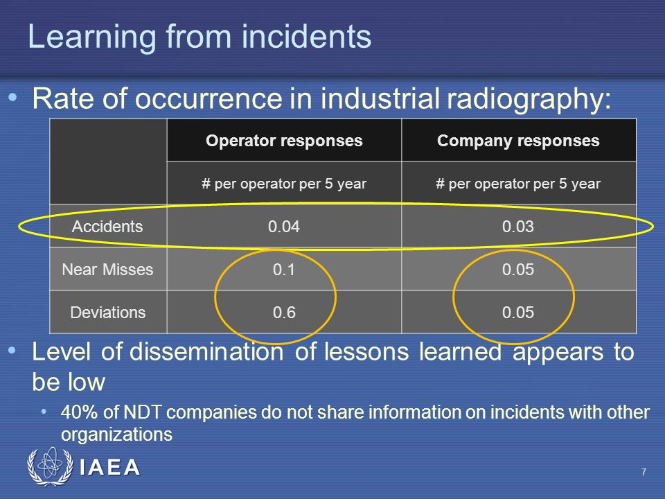 IAEA Learning from incidents Rate of occurrence in industrial radiography: Level of dissemination of lessons learned appears to be low 40% of NDT companies do not share information on incidents with other organizations 7 Operator responsesCompany responses # per operator per 5 year Accidents0.040.03 Near Misses0.10.05 Deviations0.60.05