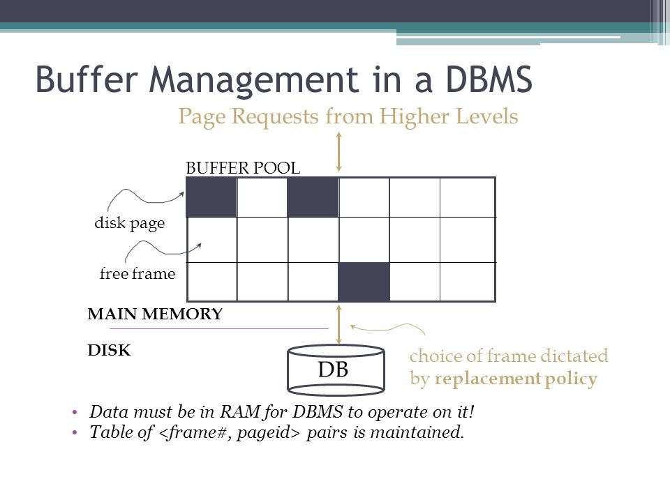 Buffer Management in a DBMS Data must be in RAM for DBMS to operate on it! Table of pairs is maintained. DB MAIN MEMORY DISK disk page free frame Page
