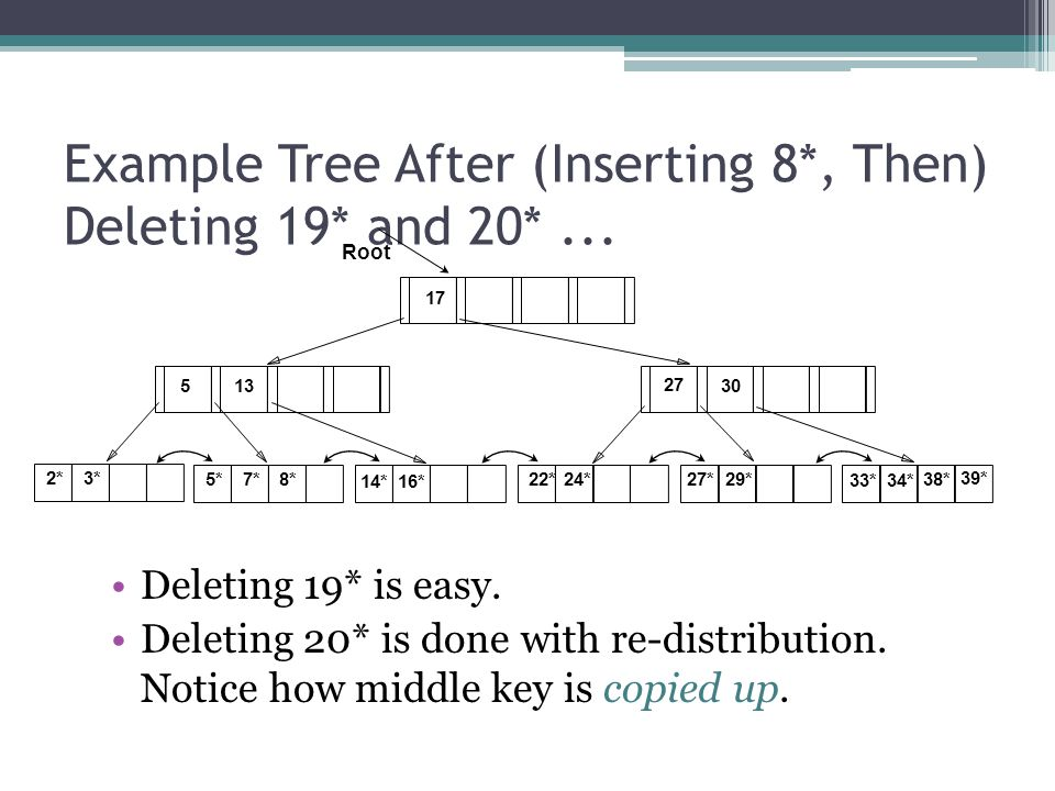 Example Tree After (Inserting 8*, Then) Deleting 19* and 20*... Deleting 19* is easy. Deleting 20* is done with re-distribution. Notice how middle key
