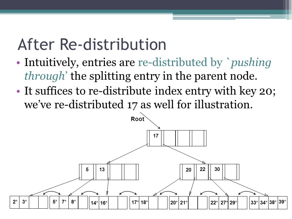 After Re-distribution Intuitively, entries are re-distributed by `pushing through' the splitting entry in the parent node. It suffices to re-distribut