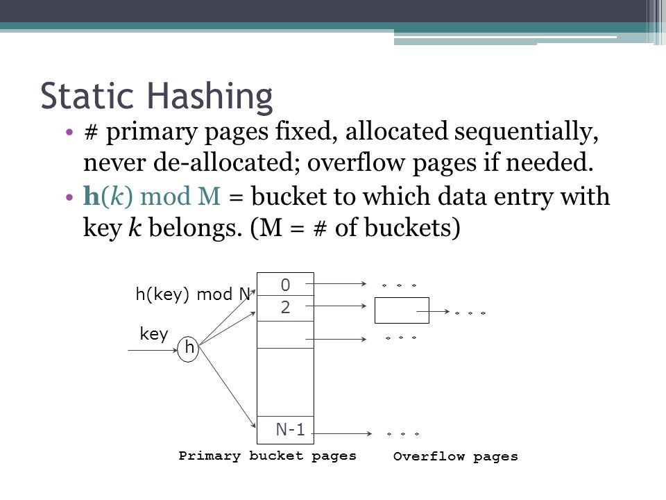 Static Hashing # primary pages fixed, allocated sequentially, never de-allocated; overflow pages if needed. h(k) mod M = bucket to which data entry wi