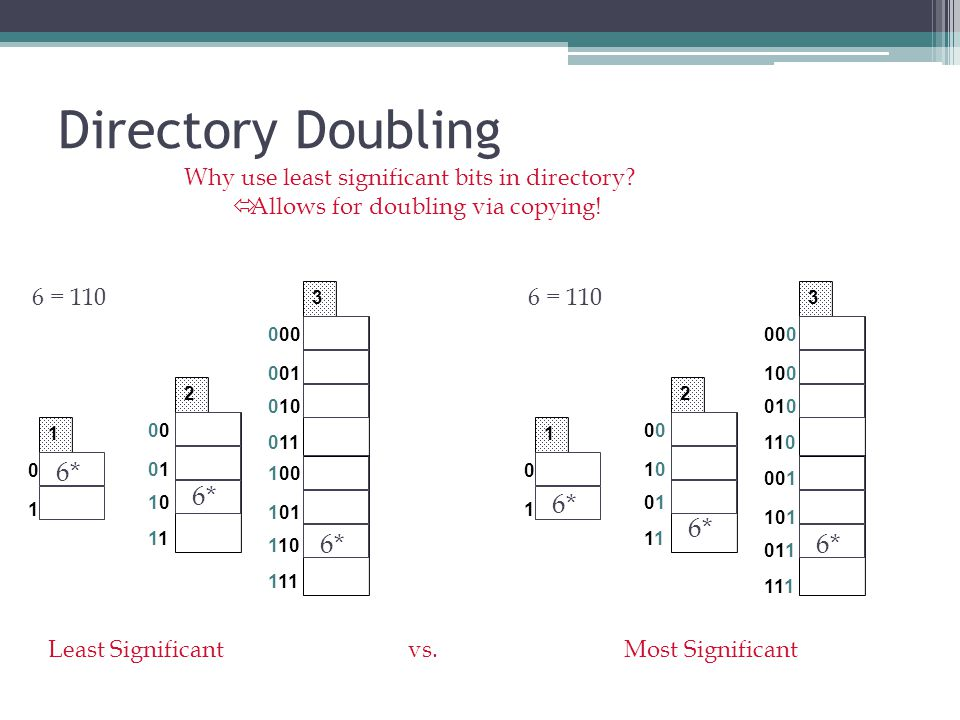 Directory Doubling 0 0101 1010 1 2 Why use least significant bits in directory? ó Allows for doubling via copying! 000 001 010 011 3 100 101 110 111 v