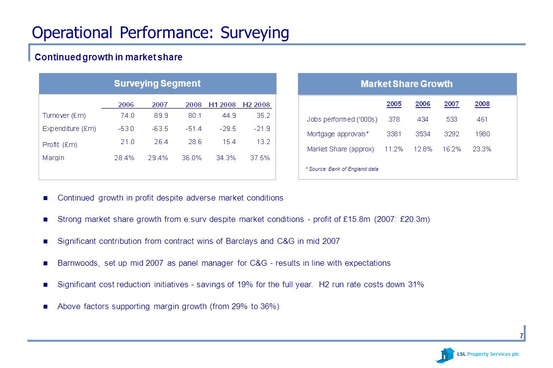 7 Market Share Growth Continued growth in profit despite adverse market conditions Strong market share growth from e.surv despite market conditions - profit of £15.8m (2007: £20.3m) Significant contribution from contract wins of Barclays and C&G in mid 2007 Barnwoods, set up mid 2007 as panel manager for C&G - results in line with expectations Significant cost reduction initiatives - savings of 19% for the full year.