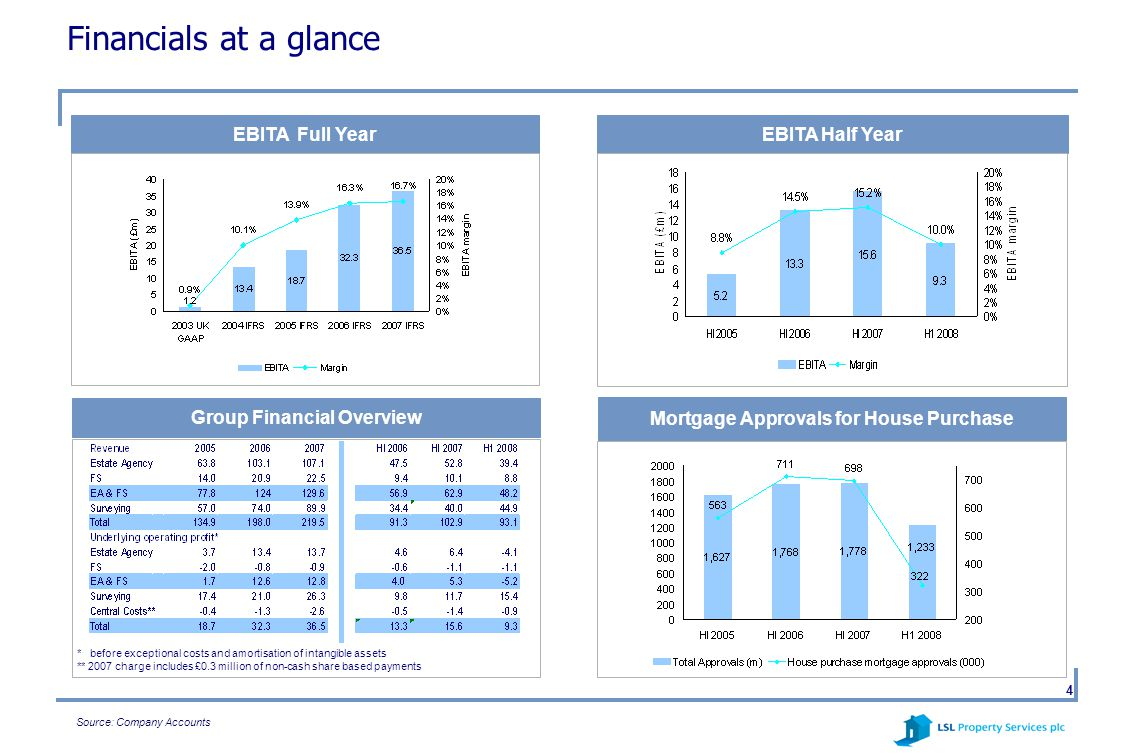 4 Financials at a glance EBITA Full YearEBITA Half Year * before exceptional costs and amortisation of intangible assets ** 2007 charge includes £0.3 million of non-cash share based payments Group Financial Overview Mortgage Approvals for House Purchase Source: Company Accounts
