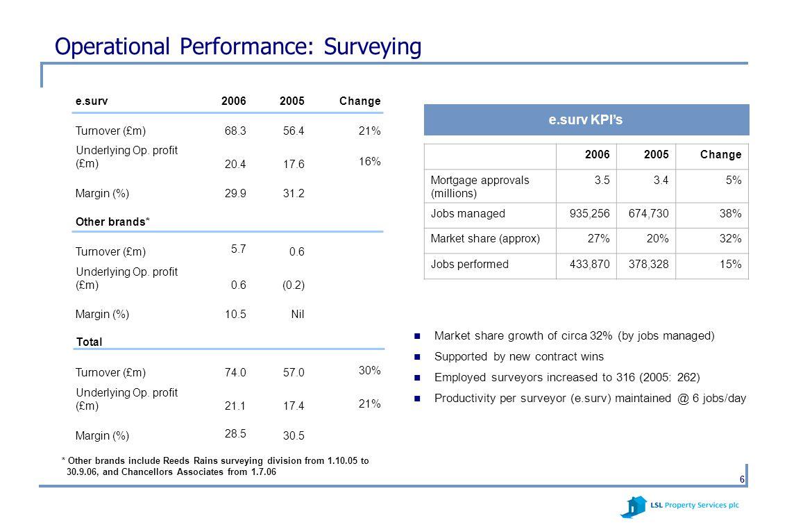 6 Operational Performance: Surveying e.surv20062005Change Turnover (£m)68.356.421% Underlying Op. profit (£m)20.417.6 16% Margin (%)29.931.2 Other bra