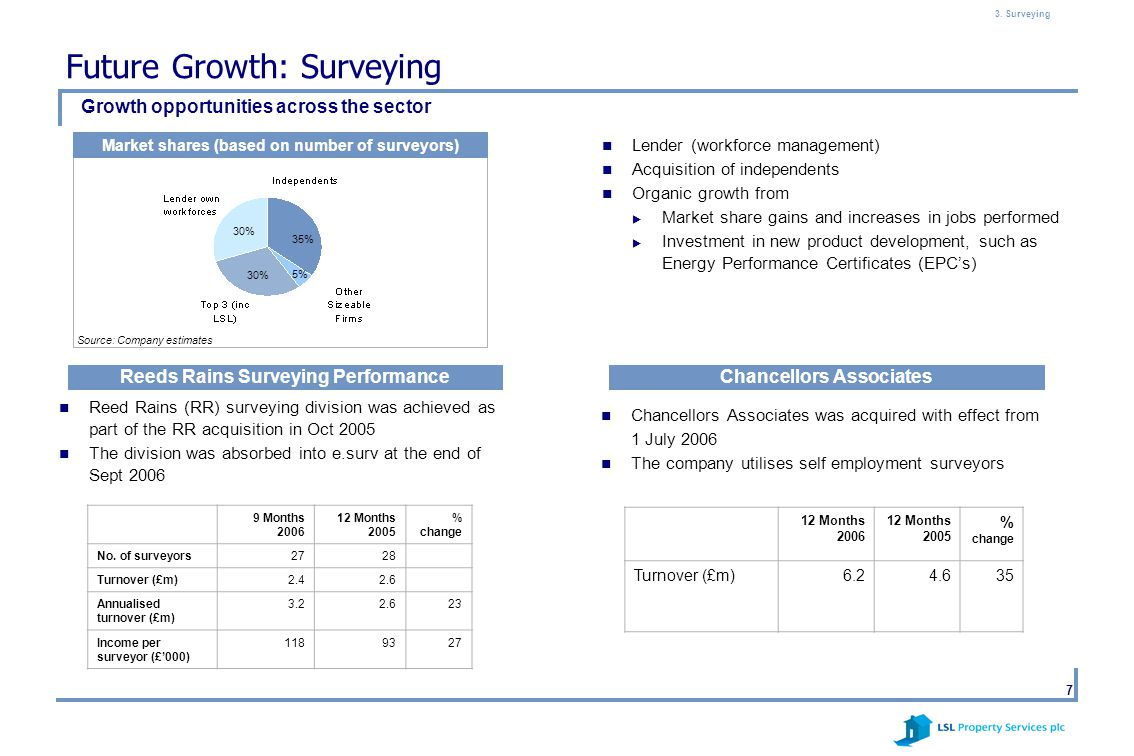7 Future Growth: Surveying Lender (workforce management) Acquisition of independents Organic growth from  Market share gains and increases in jobs pe