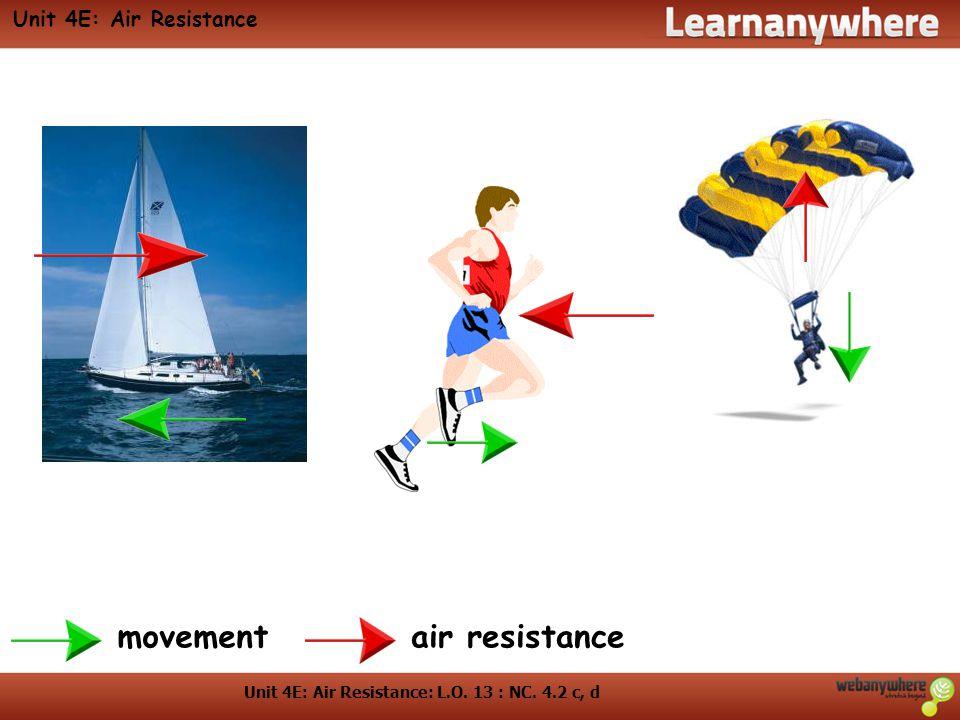 Unit 4E: Air Resistance: L.O. 13 : NC. 4.2 c, d Unit 4E: Air Resistance movementair resistance