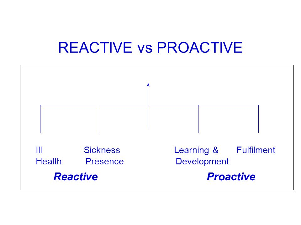 REACTIVE vs PROACTIVE Ill Sickness Learning & Fulfilment Health Presence Development Reactive Proactive