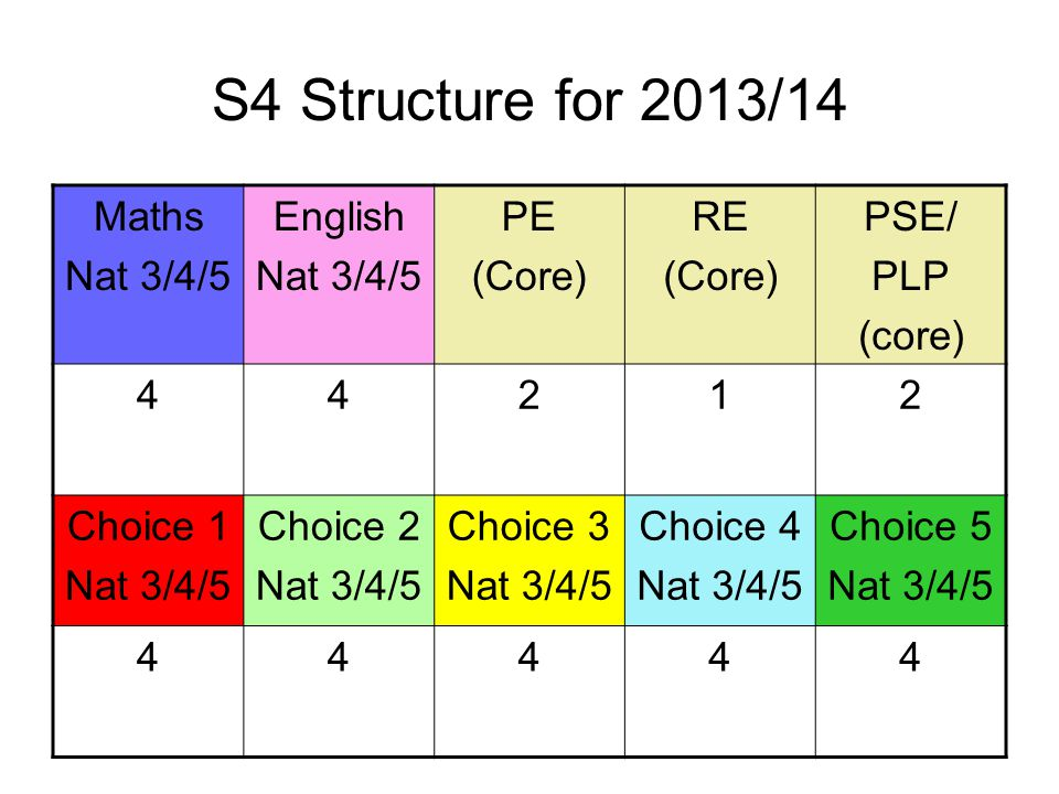 S4 Structure for 2013/14 Maths Nat 3/4/5 English Nat 3/4/5 PE (Core) RE (Core) PSE/ PLP (core) 44212 Choice 1 Nat 3/4/5 Choice 2 Nat 3/4/5 Choice 3 Nat 3/4/5 Choice 4 Nat 3/4/5 Choice 5 Nat 3/4/5 44444