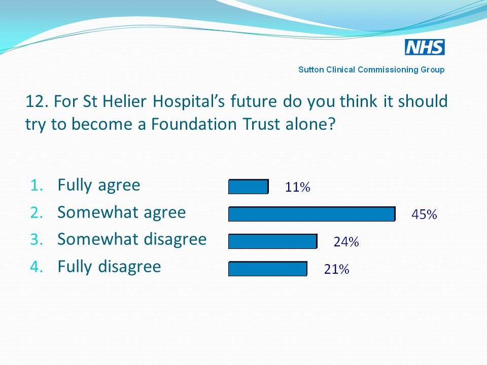 12. For St Helier Hospital's future do you think it should try to become a Foundation Trust alone.