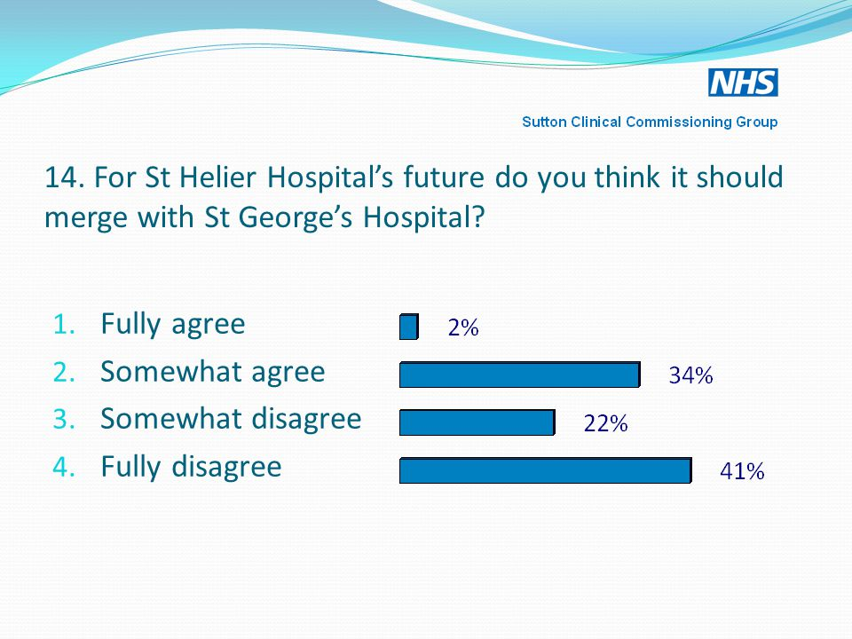 14.For St Helier Hospital's future do you think it should merge with St George's Hospital.