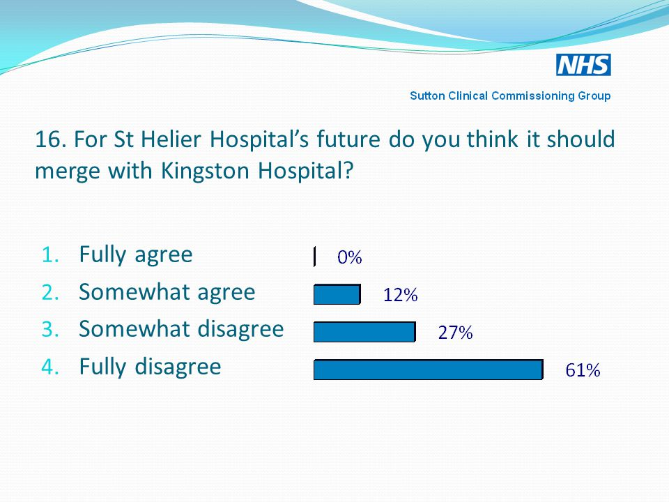 16.For St Helier Hospital's future do you think it should merge with Kingston Hospital.