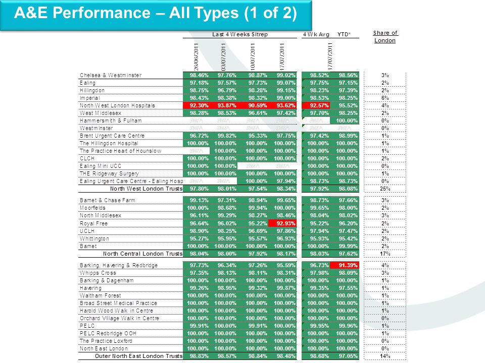A&E Performance – All Types (1 of 2)