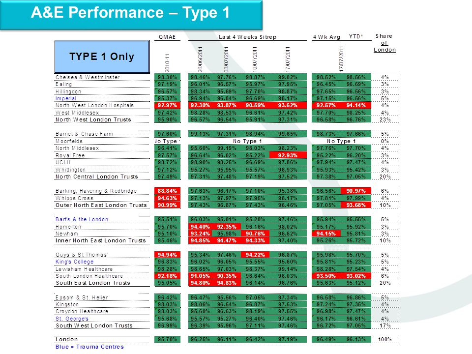 A&E Performance – Type 1