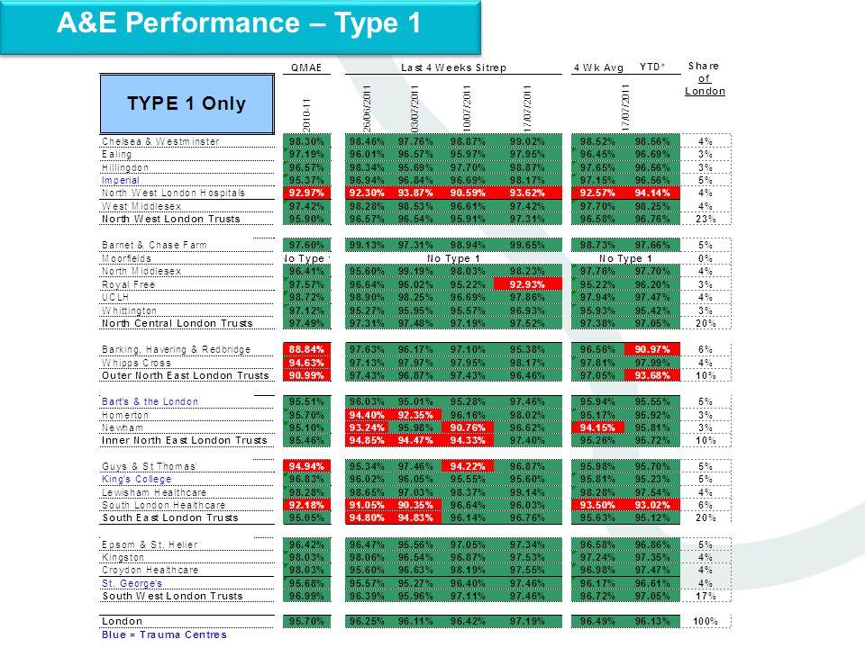 A&E Performance – Type 1