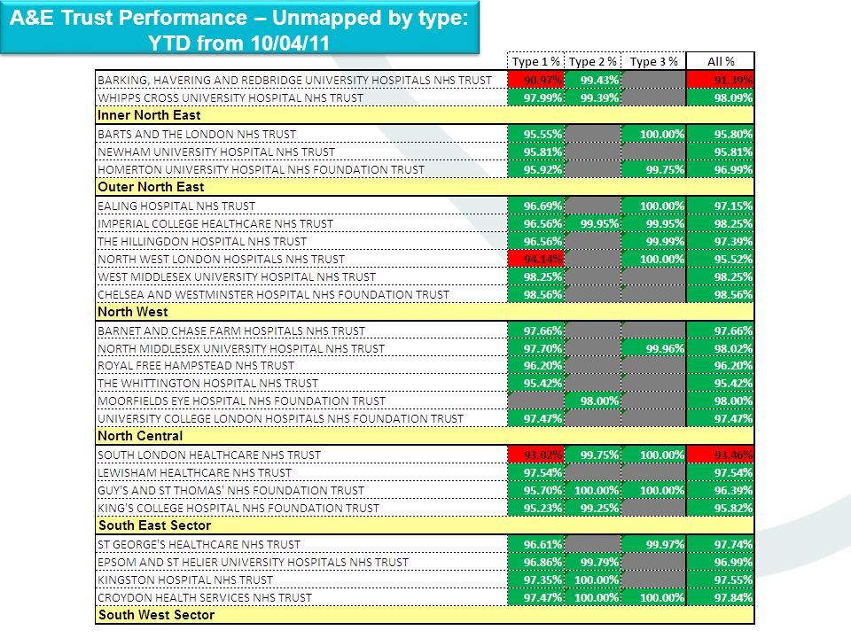 A&E Trust Performance – Unmapped by type: YTD from 10/04/11