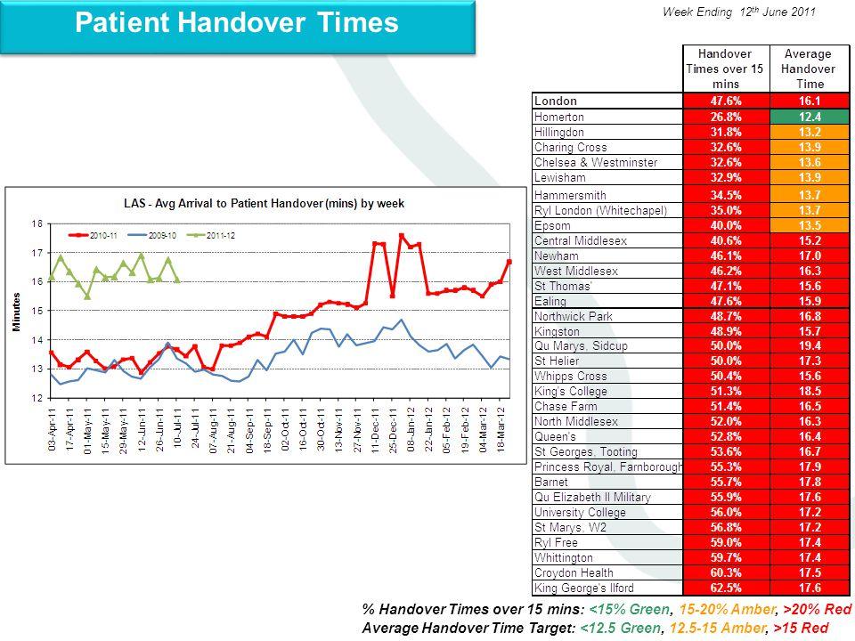 % Handover Times over 15 mins: 20% Red Average Handover Time Target: 15 Red Week Ending 12 th June 2011 Patient Handover Times