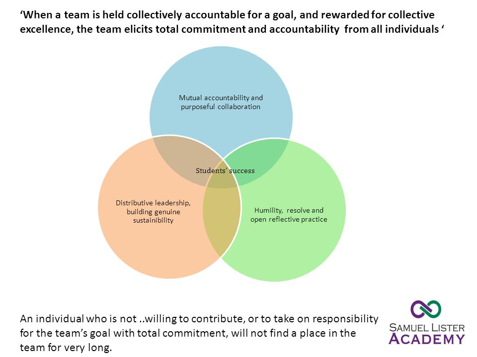 Mutual accountability and purposeful collaboration Humility, resolve and open reflective practice Distributive leadership, building genuine sustainibi