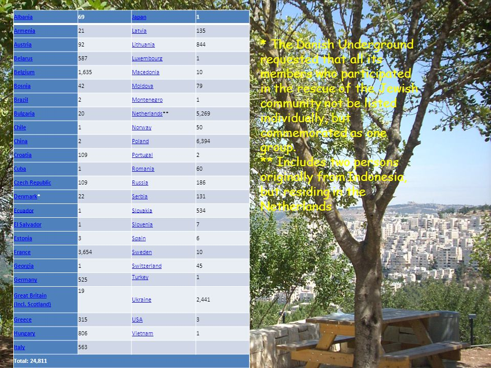Names and Numbers of Righteous Among the Nations - per Country & Ethnic Origin, as of January 1, 2013 The numbers of Righteous are not necessarily an indication of the actual number of rescuers in each country, but reflect the cases that were made available to Yad Vashem.