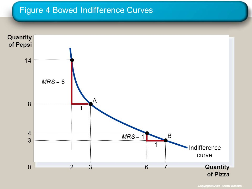 Figure 4 Bowed Indifference Curves Quantity of Pizza Quantity of Pepsi 0 Indifference curve 8 3 A 3 7 B 1 MRS = 6 1 MRS = 1 4 6 14 2 Copyright©2004 South-Western