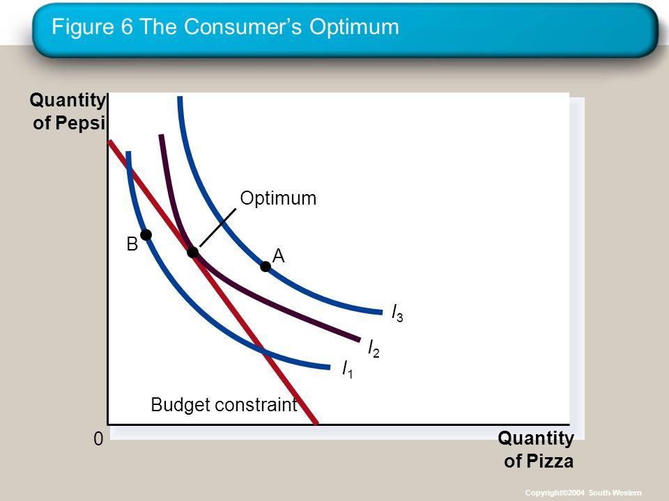 Figure 6 The Consumer's Optimum Quantity of Pizza Quantity of Pepsi 0 Budget constraint I1I1 I2I2 I3I3 Optimum A B Copyright©2004 South-Western